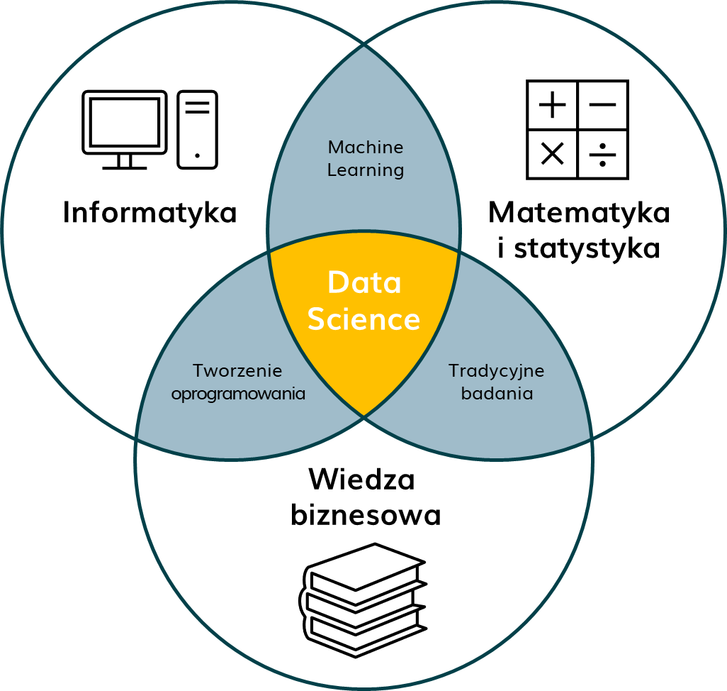 Obszary Data Science