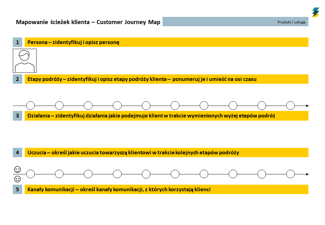 Mapa Customer Journey